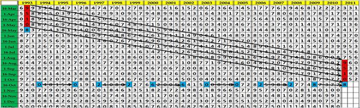 identifying lottery patterns